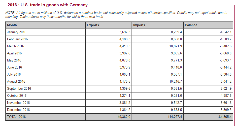 US Trade in goods with Germany